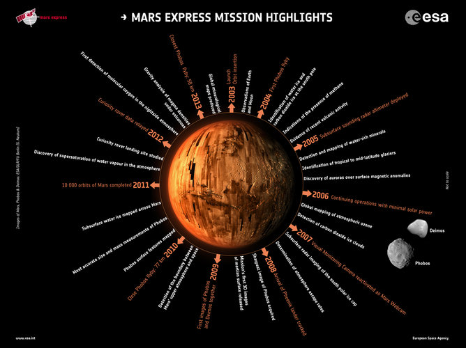 Mars Express mission highlights