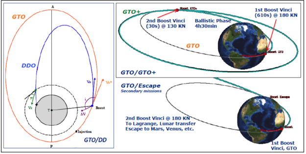 Développement des nouveaux lanceurs (Ariane 5ME - Ariane 6) Adapted_Ariane_5_ME_orbit_large