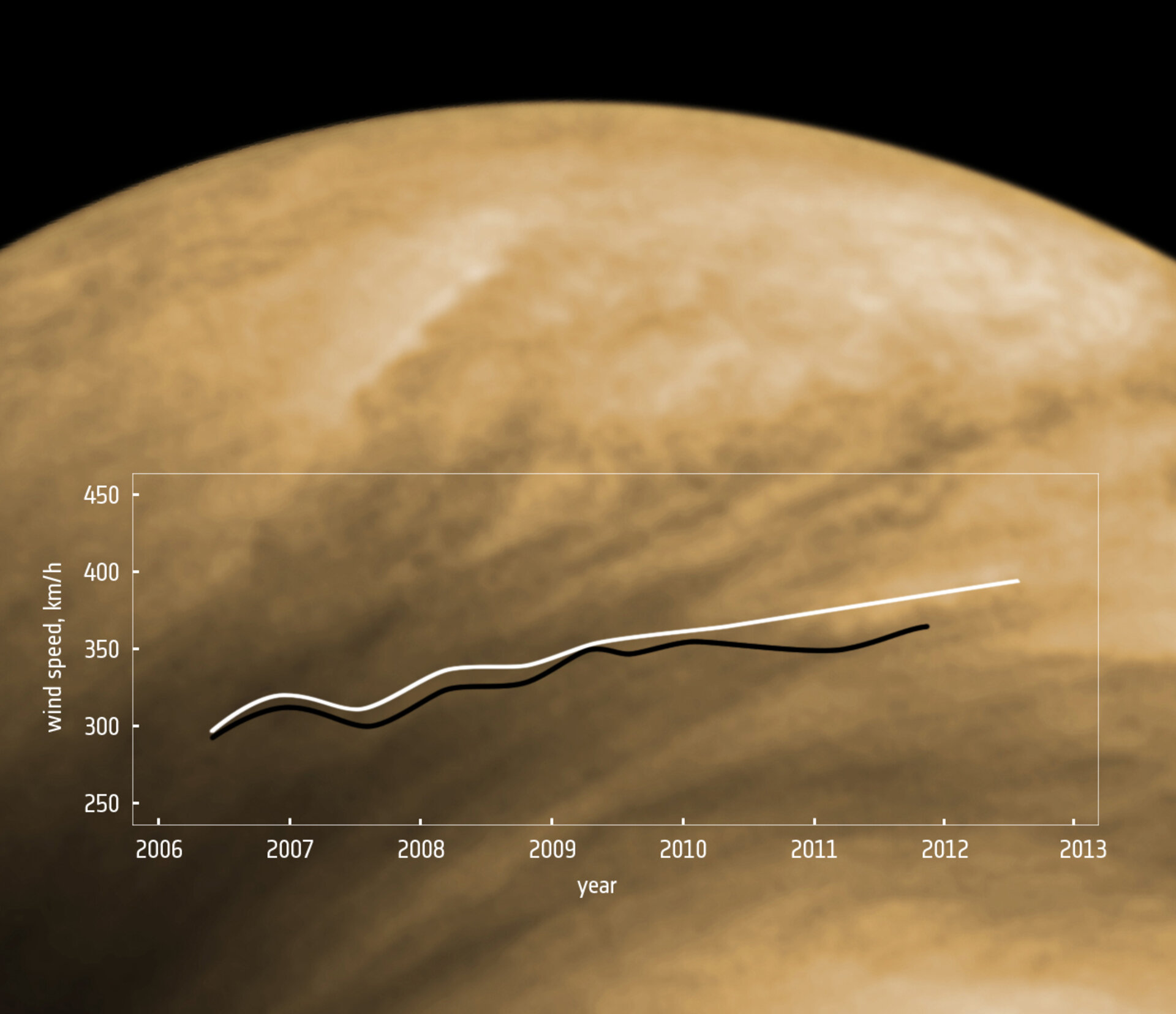 Increasing wind speeds on Venus