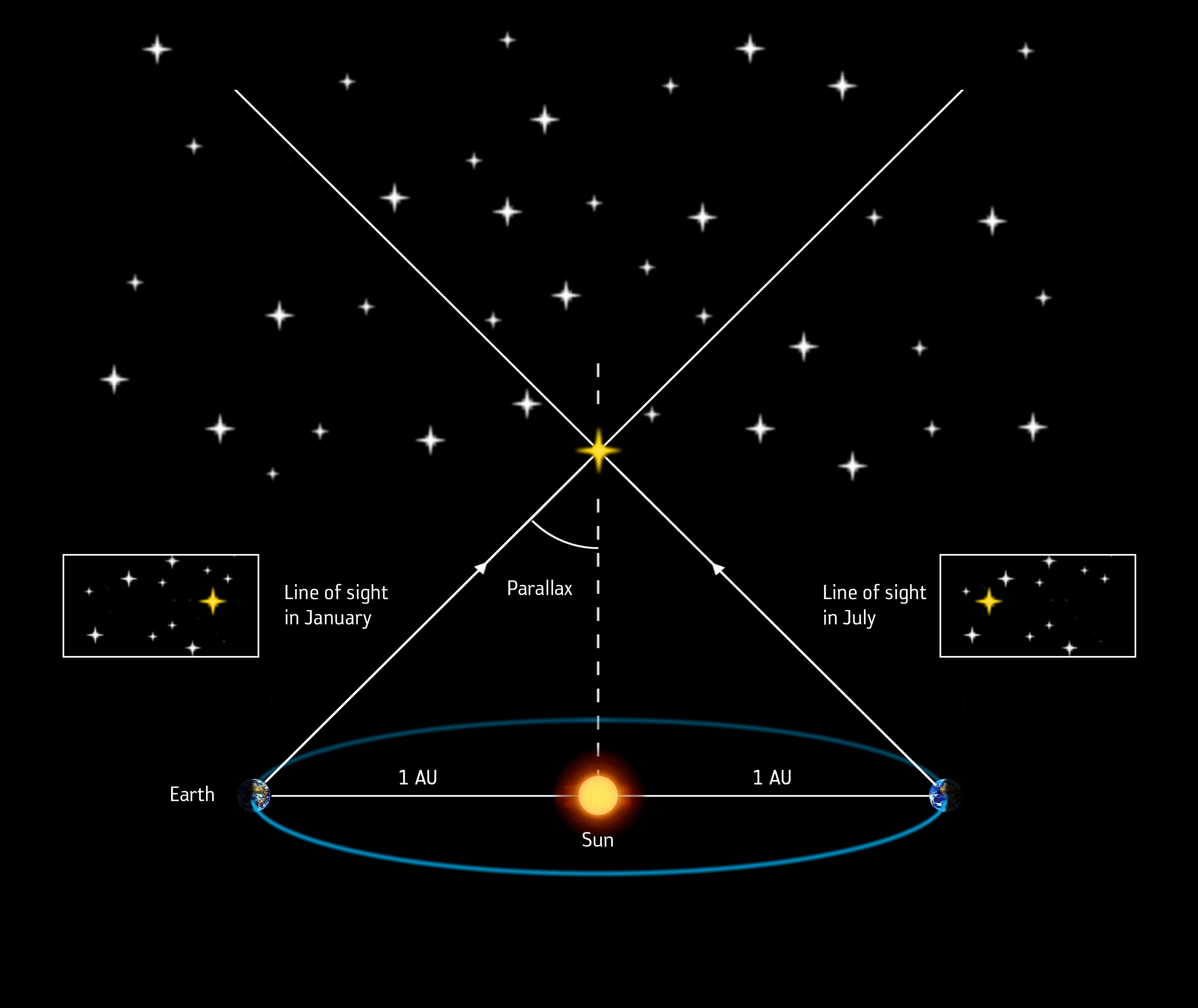 space in images 2013 06 measuring stellar distances by parallax