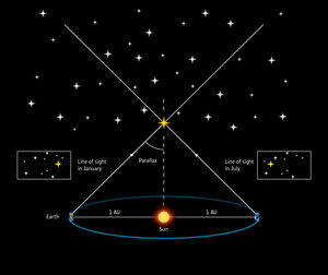 Measuring stellar distances by parallax