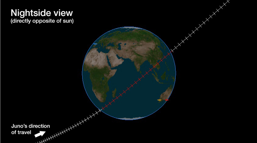 Juno trajectory past Earth