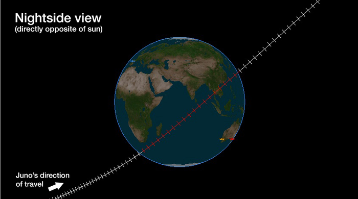 ESA ground stations will track NASA's Juno spacecraft during its Earth gravity assist on 9 Oct 2013