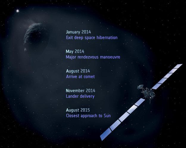 Rosetta milestones