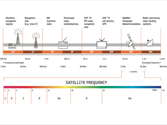 Satellite Frequency Bands Telecommunications