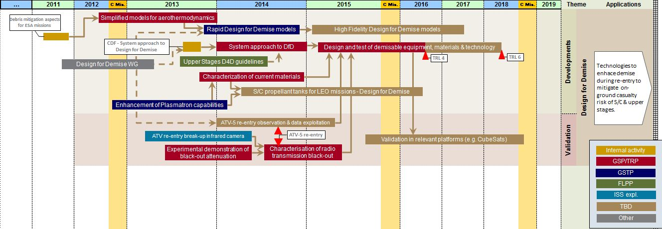 Space in Images 2013 12 Design for Demise technology roadmap – Technology Road Map