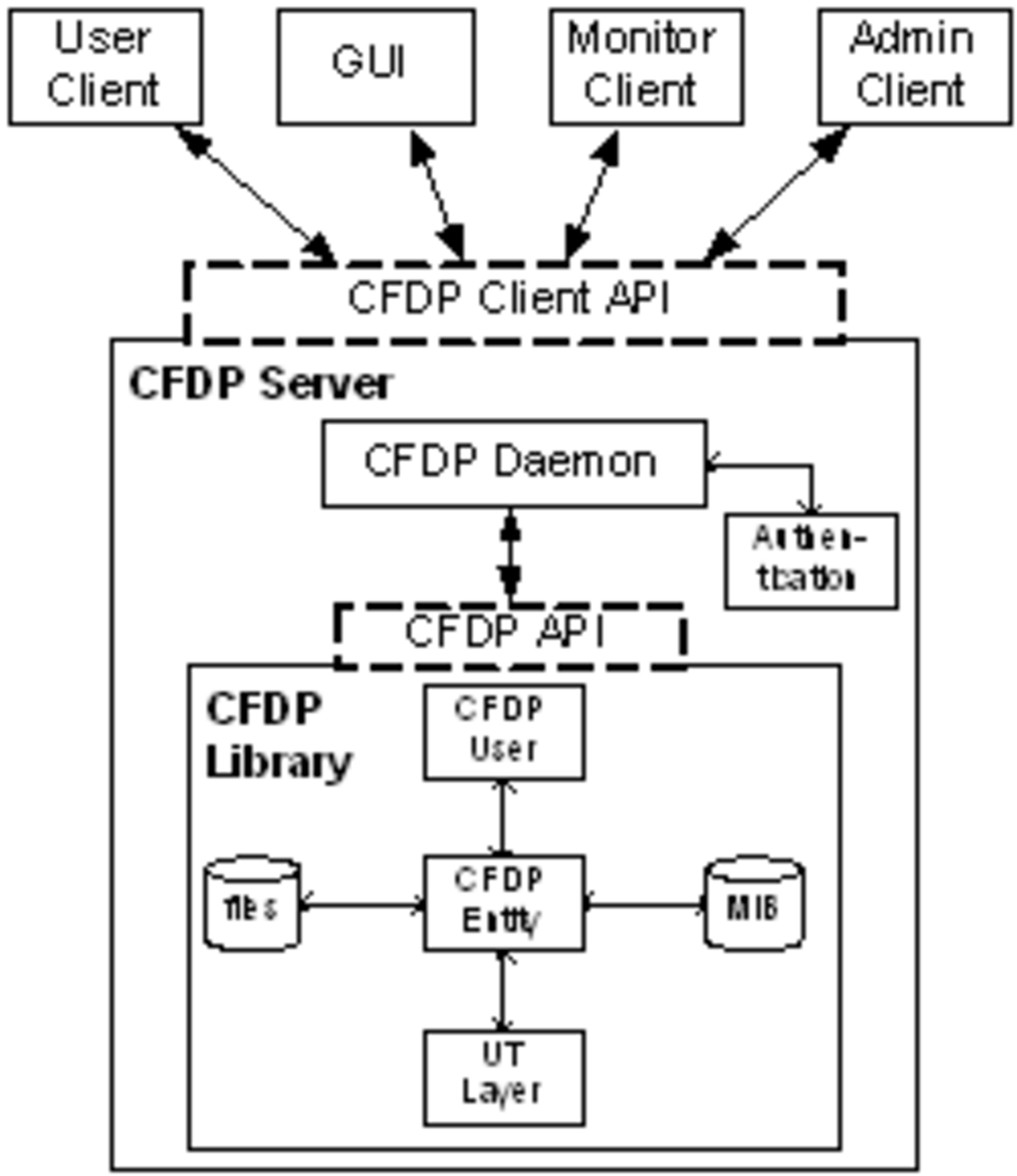 Possible deployment with several CFDP clients connecting to a CFDP server