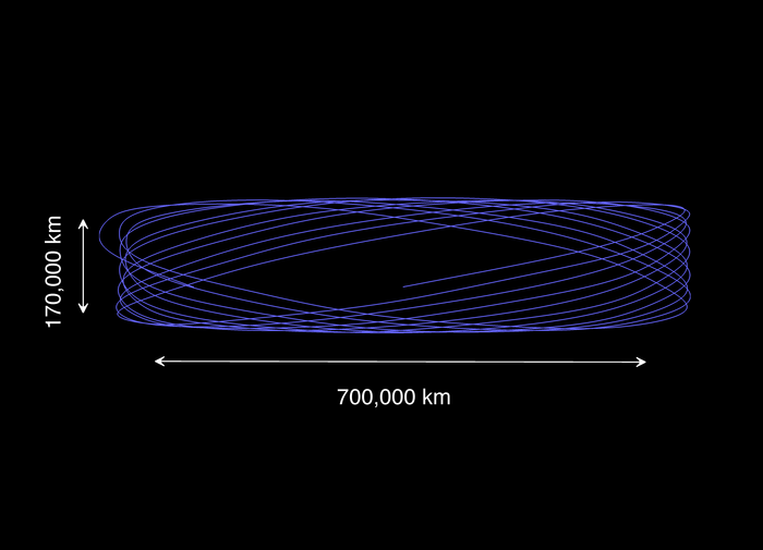Gaia orbits L2 in a Lissajous pattern, calculated by the flight dynamics experts at ESOC