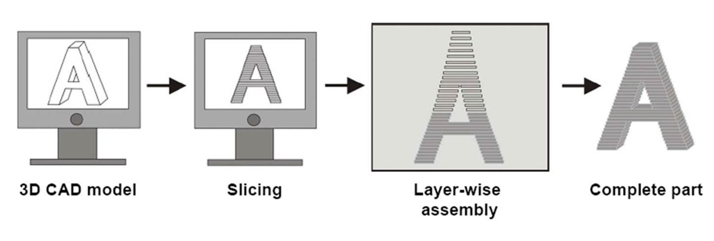 3d printing process description essay