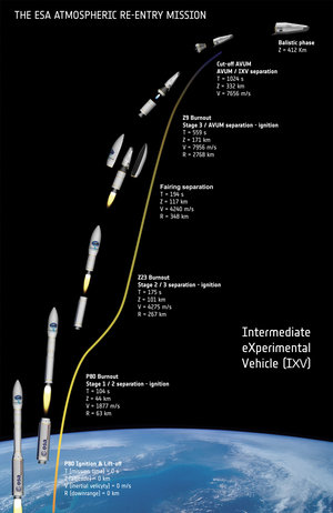 Artist's view of the IXV mission