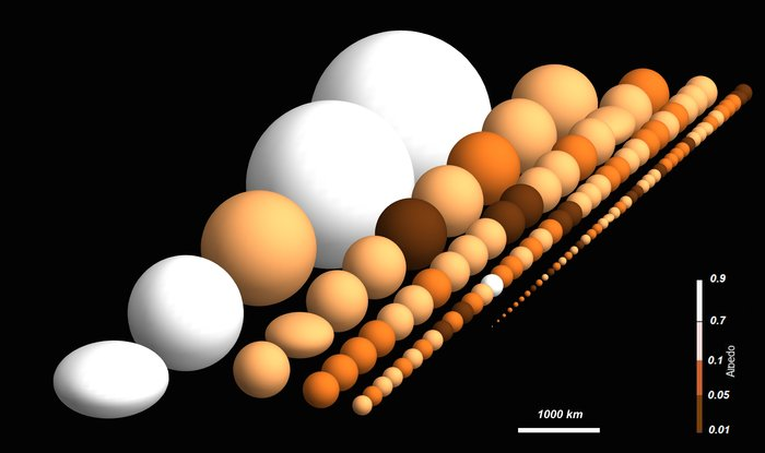 Herschel's population of trans-Neptunian objects