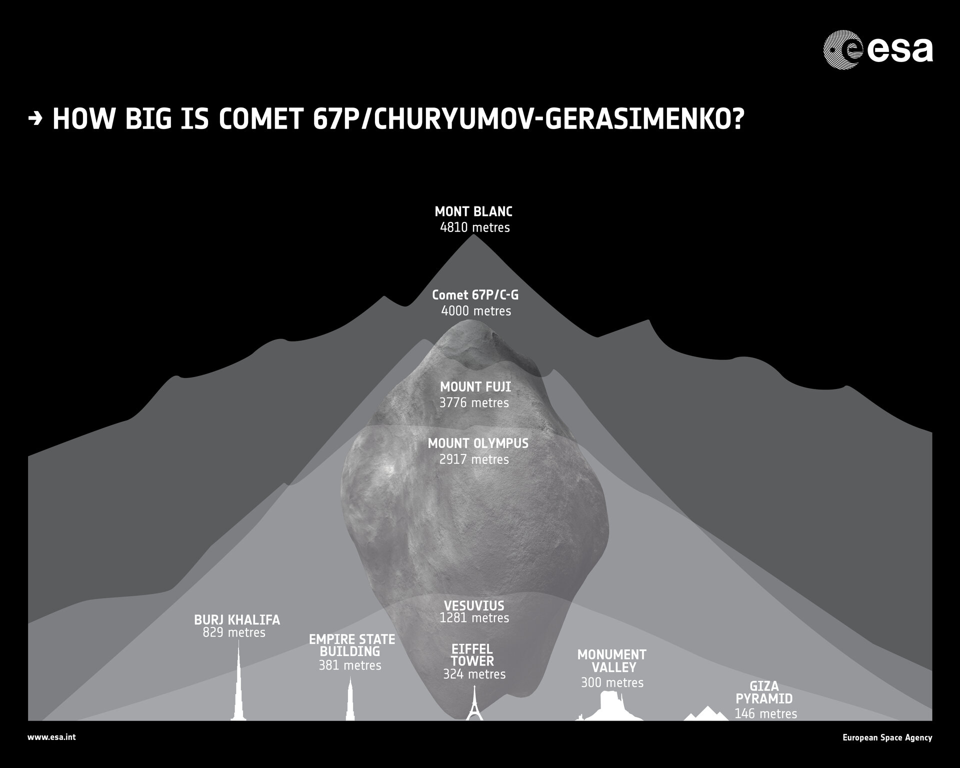 How big is Rosetta's comet?