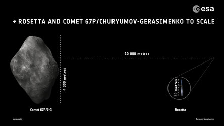 Rosetta and comet to scale