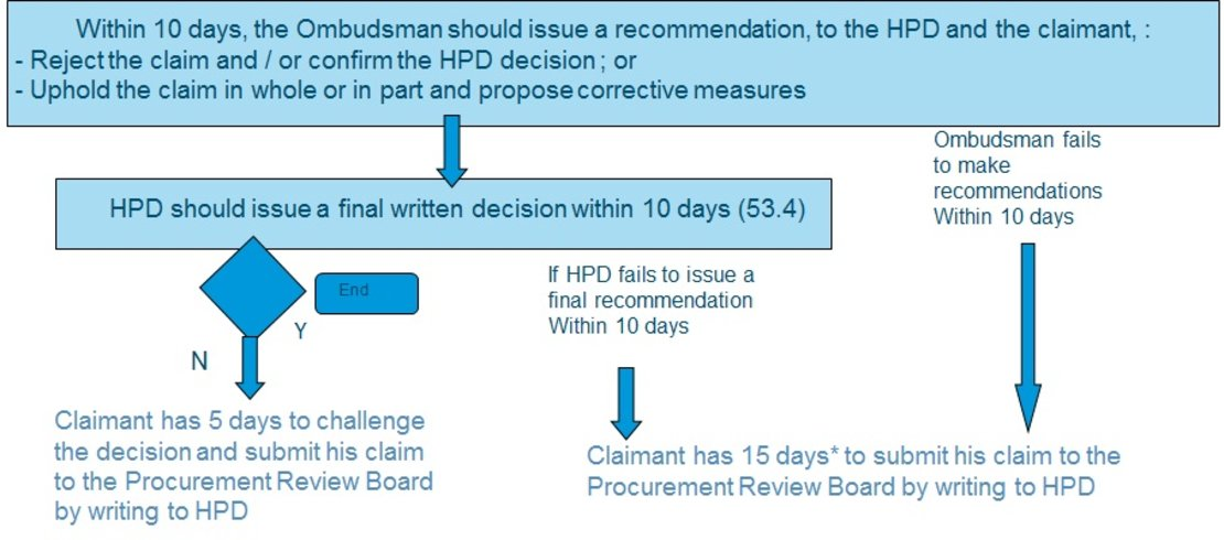 generating reviewing procurement requirements and Vol 81 friday, no 180 september 16, 2016 part ii department of health and human services centers for medicare & medicaid services 42 cfr parts 403, 416, 418, et al.