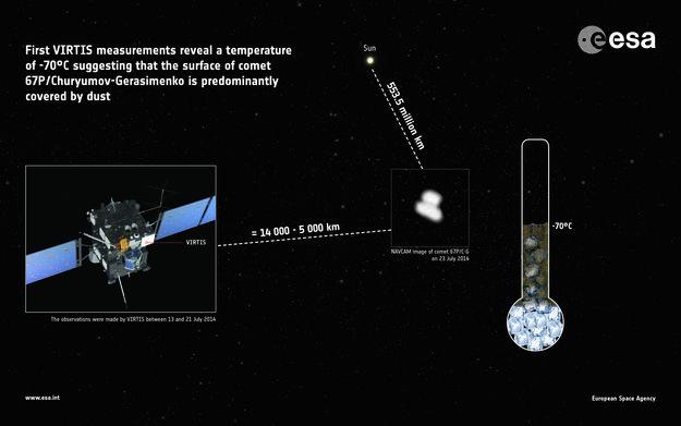Межпланетная станция Rosetta измерила температуру поверхности кометы Чурюмова-Герасименко