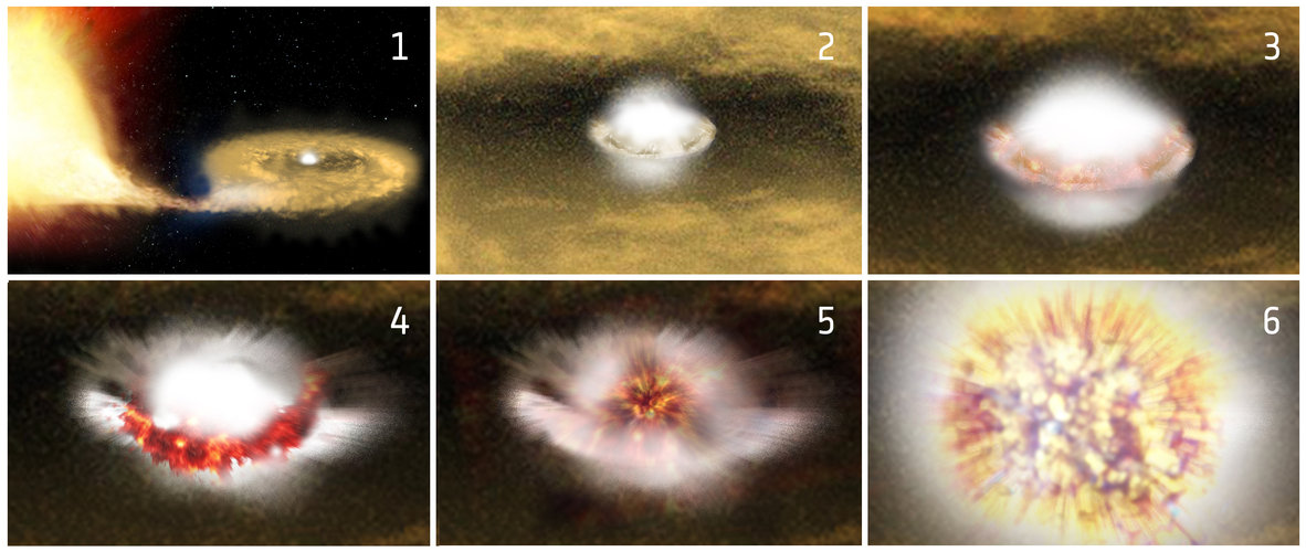 Supernova explosion sequence (annotated)