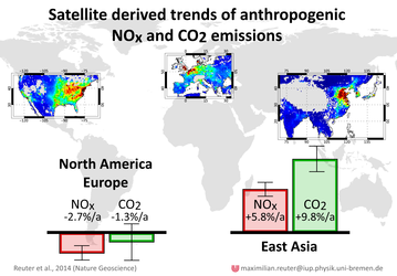 Emission pattern and trends