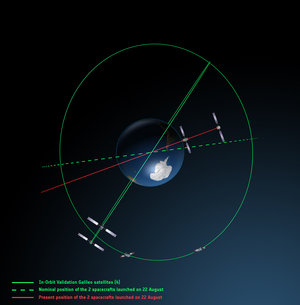 Galileo orbits viewed from above
