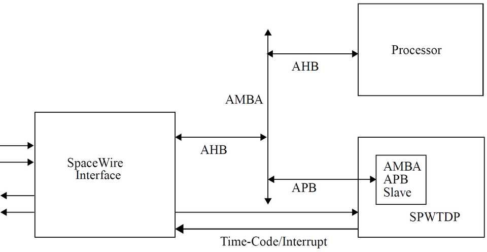 SPWTDP Integration into an AMBA-based system