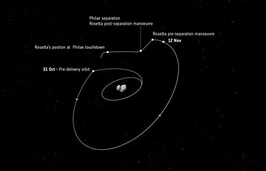 Rosetta's journey to separation