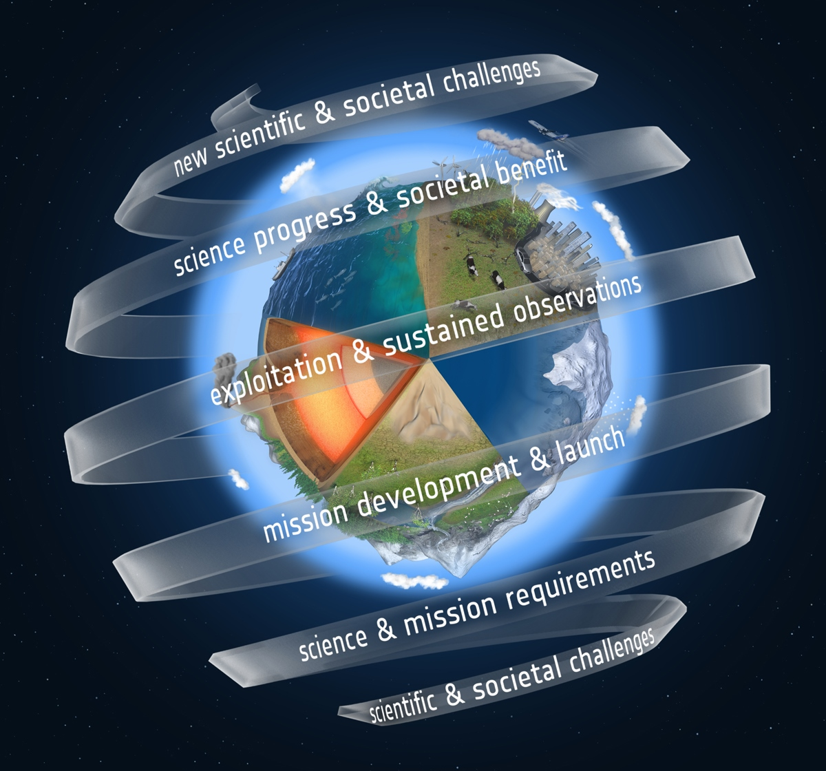 Latest Scientific News: Spiral Of Innovation