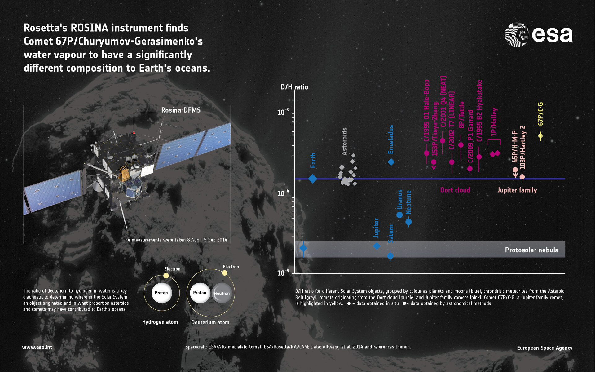 First measurements of comet's water ratio