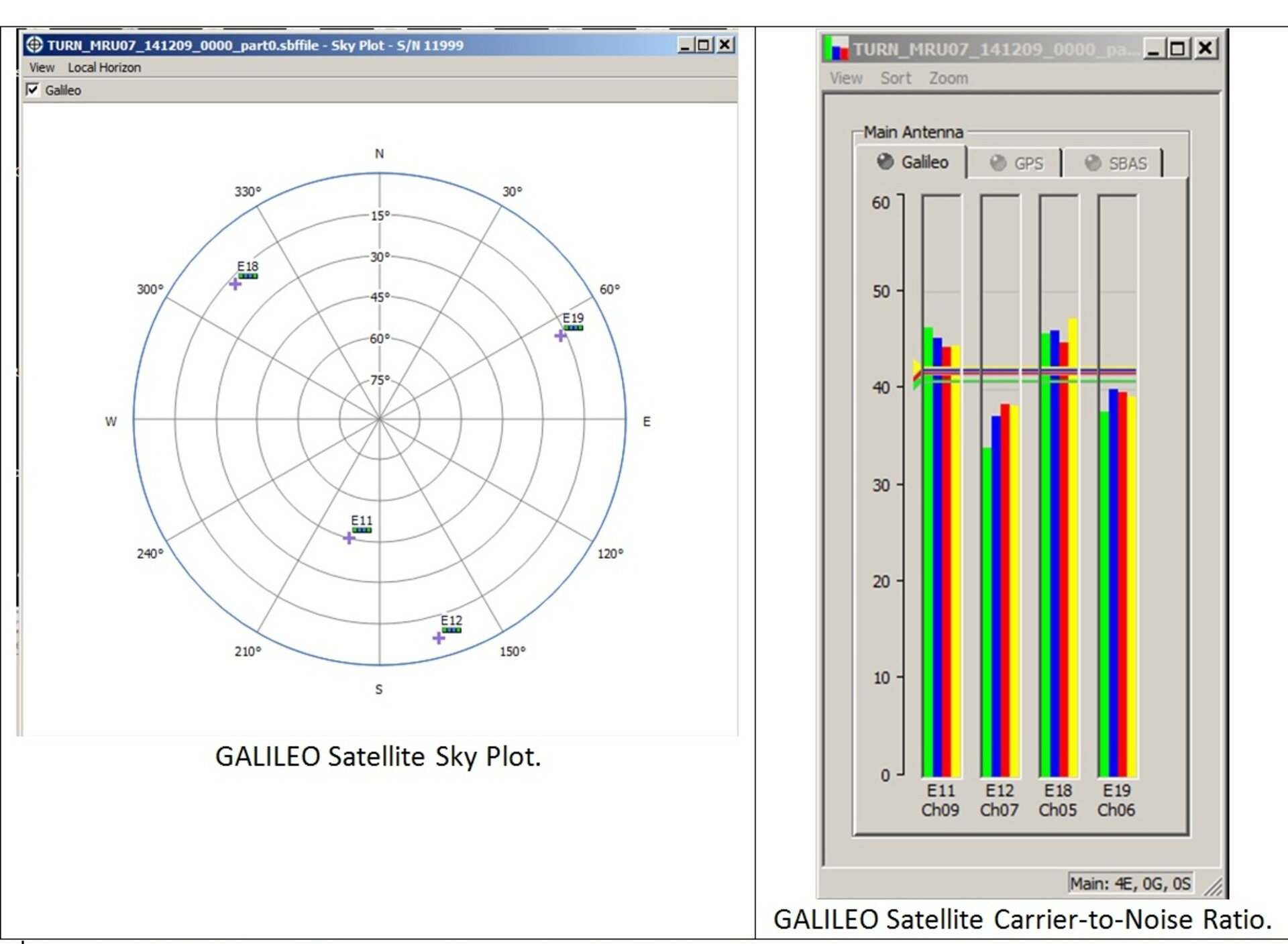 Galileo satellites plotted