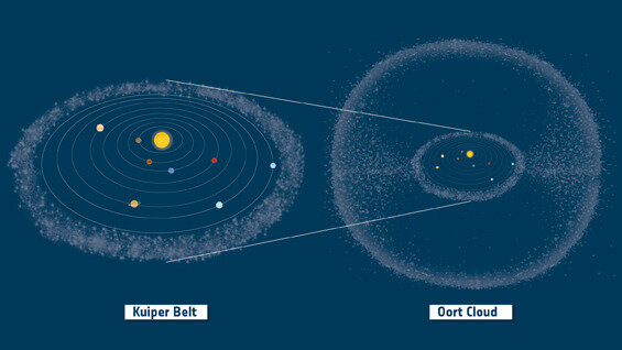Kuiper Belt and Oort Cloud in context