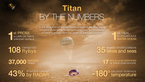 [3/4] Titan by the numbers