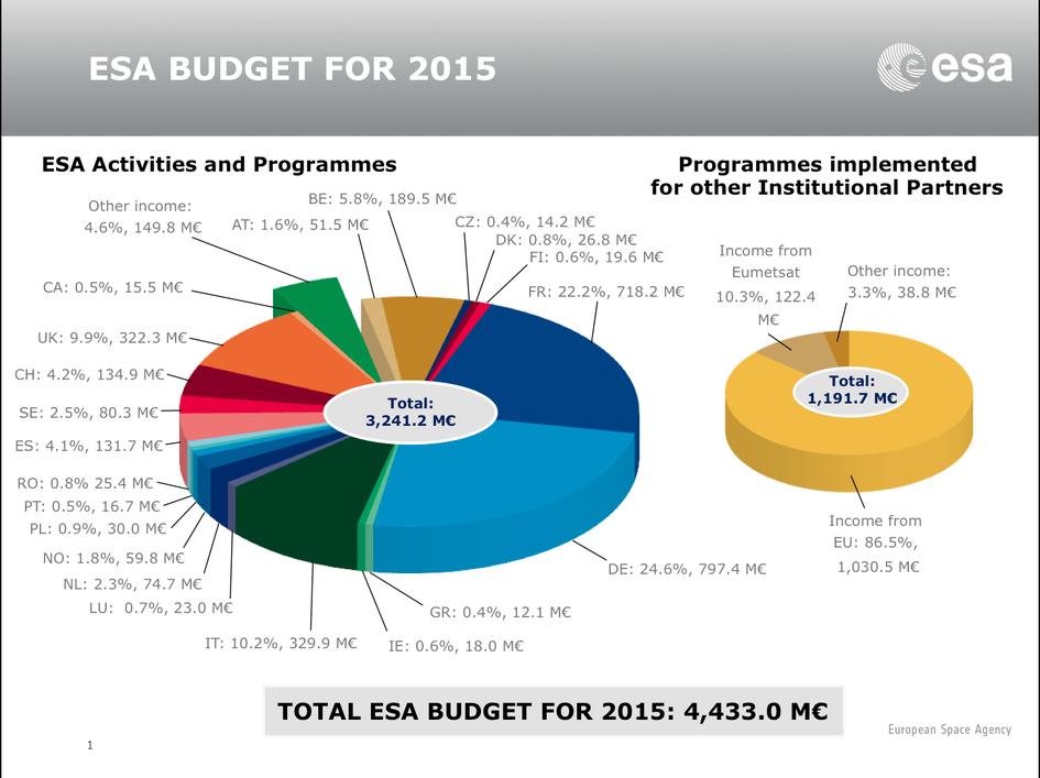 ESA Budget 2015