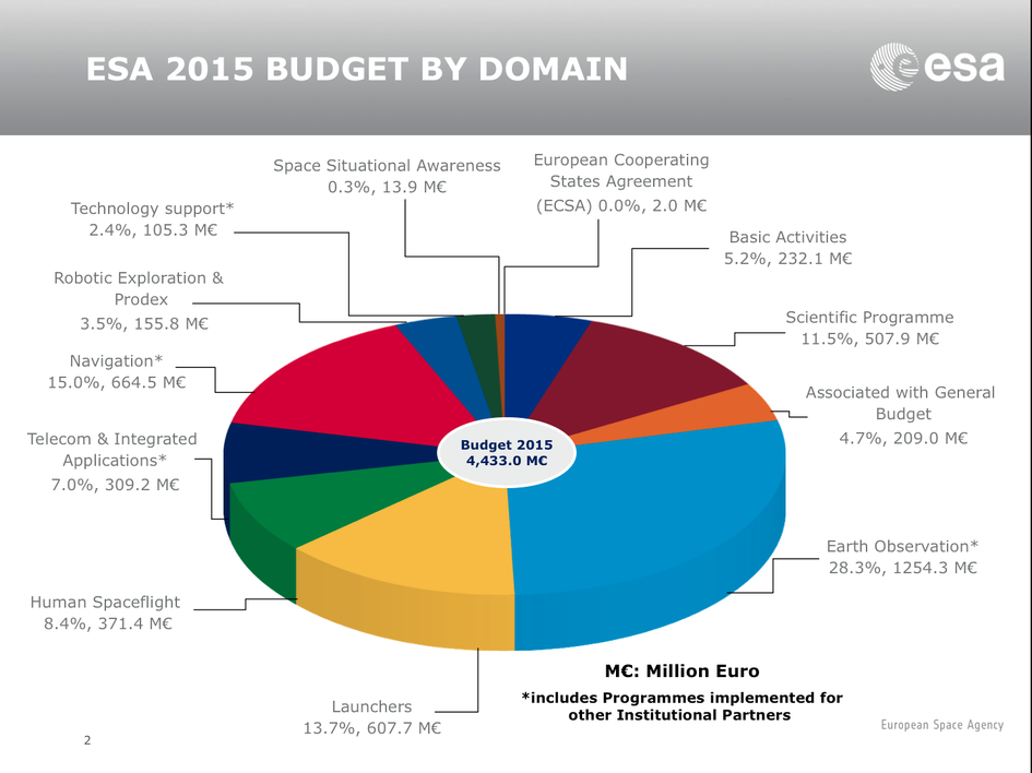 ESA Budget 2015 by domain