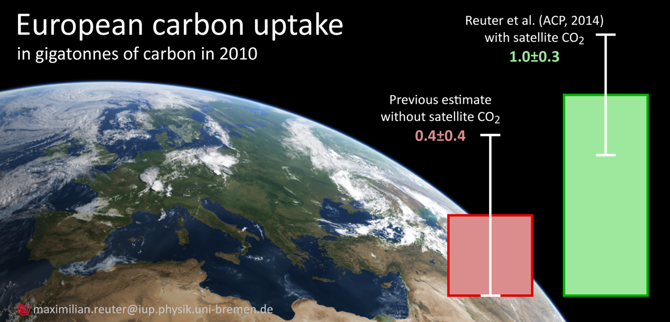 European carbon uptake