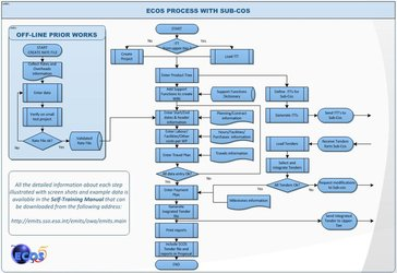 ECOS Work flow chart