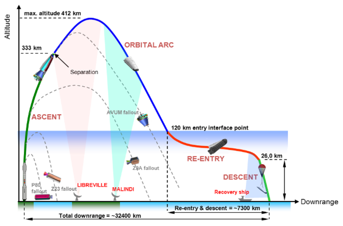 IXV_flight_profile_article_mob.png