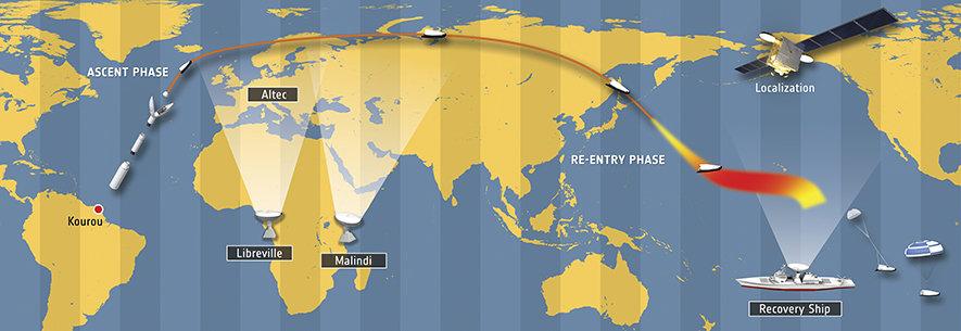 Diese ESA-Grafik soll grob das Missionsprofil veranschaulichen. Der Flug erfolgt allerdings nicht, wie es erscheinen mag, über Sibirien.