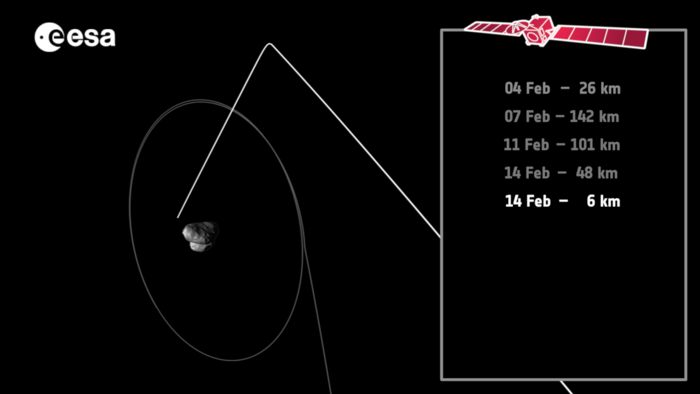 The relative position of Rosetta with Comet 67P/Churyumov–Gerasimenko at the moment of closest approach on 14 February 2015, when the spacecraft is just 6 km above the comet's large lobe.