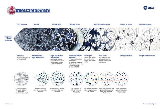 Historia del Universo. Créditos: ESA
