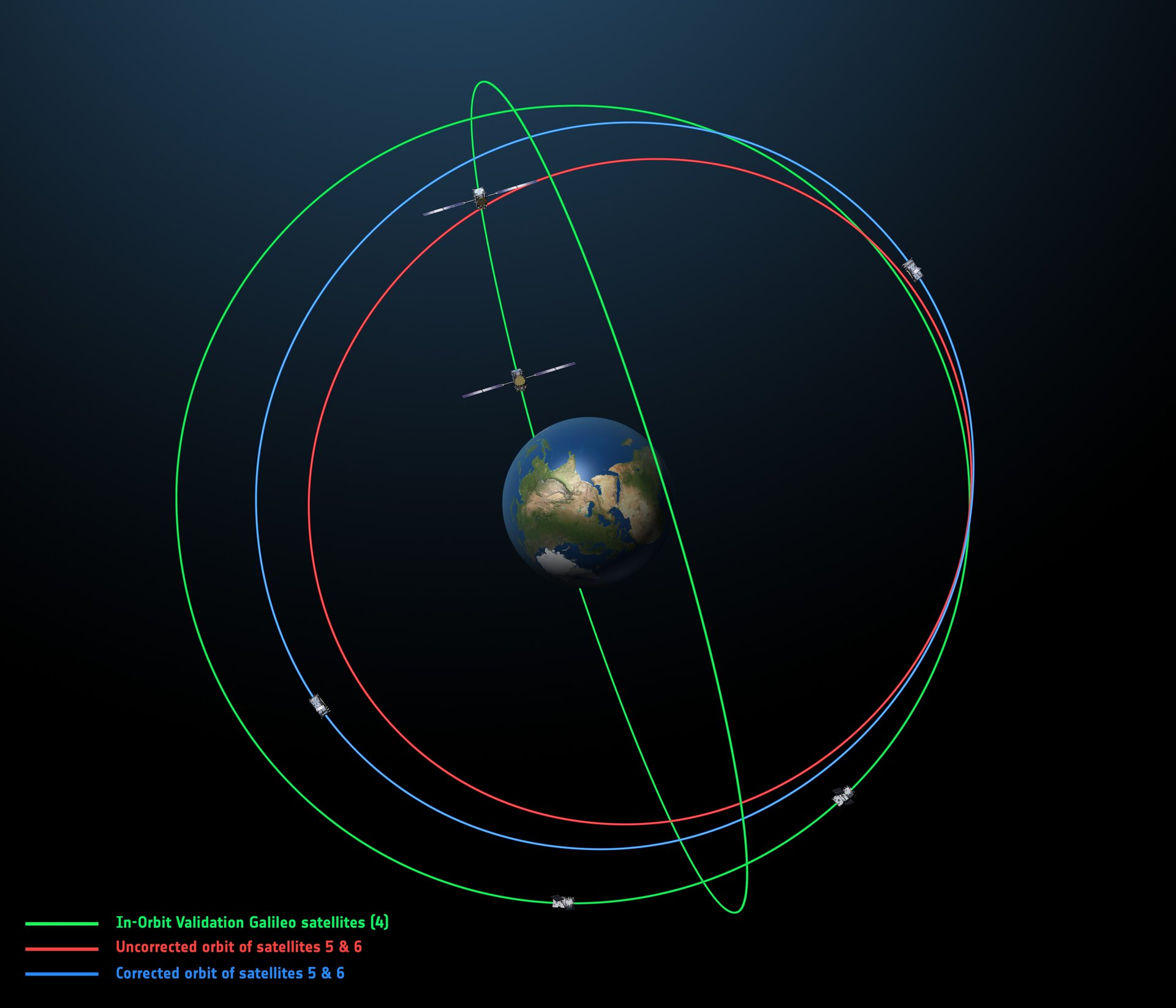 Corrected orbits
