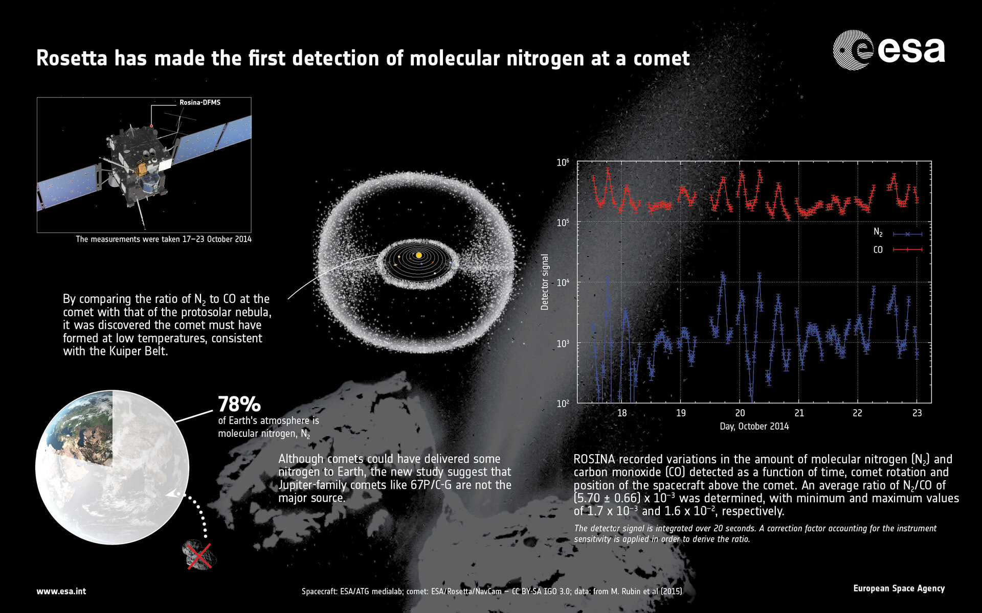 First detection of molecular nitrogen at a comet