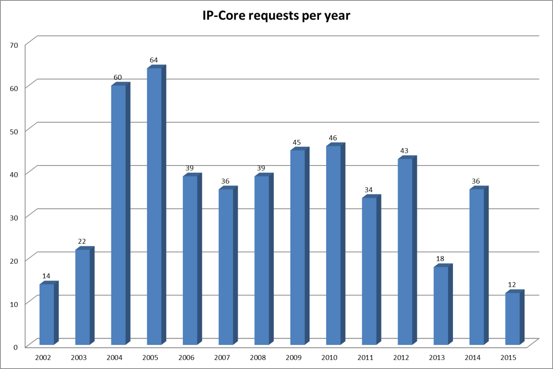Number of IP-Core requests per year