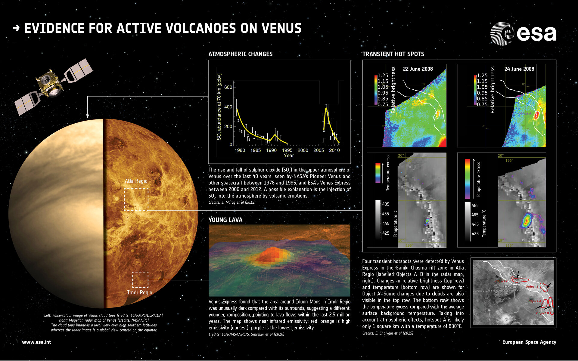 Evidence for active volcanoes on Venus