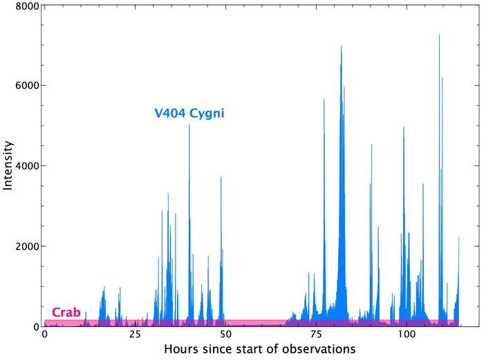 Integralslyskurver fra V404 Cygni