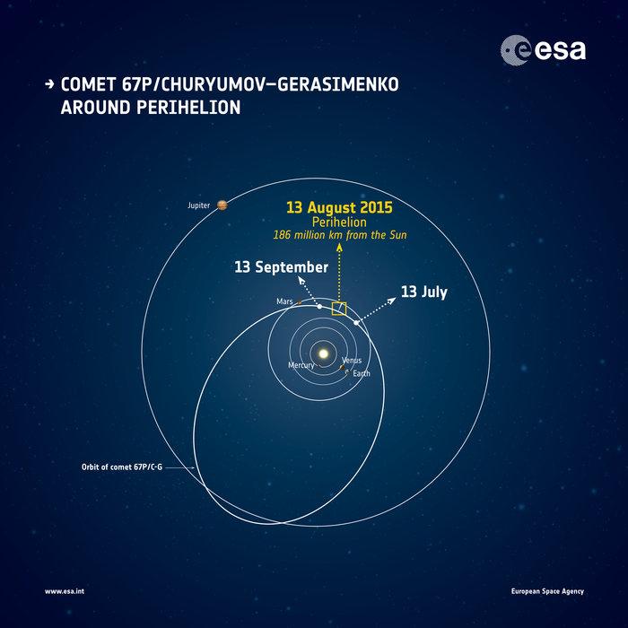 [Image: Comet_around_perihelion_node_full_image_2.jpg]