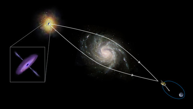 Astronomers Use Cosmic Gravity To Create A Black Hole