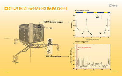 MUPUS investigations at Abydos