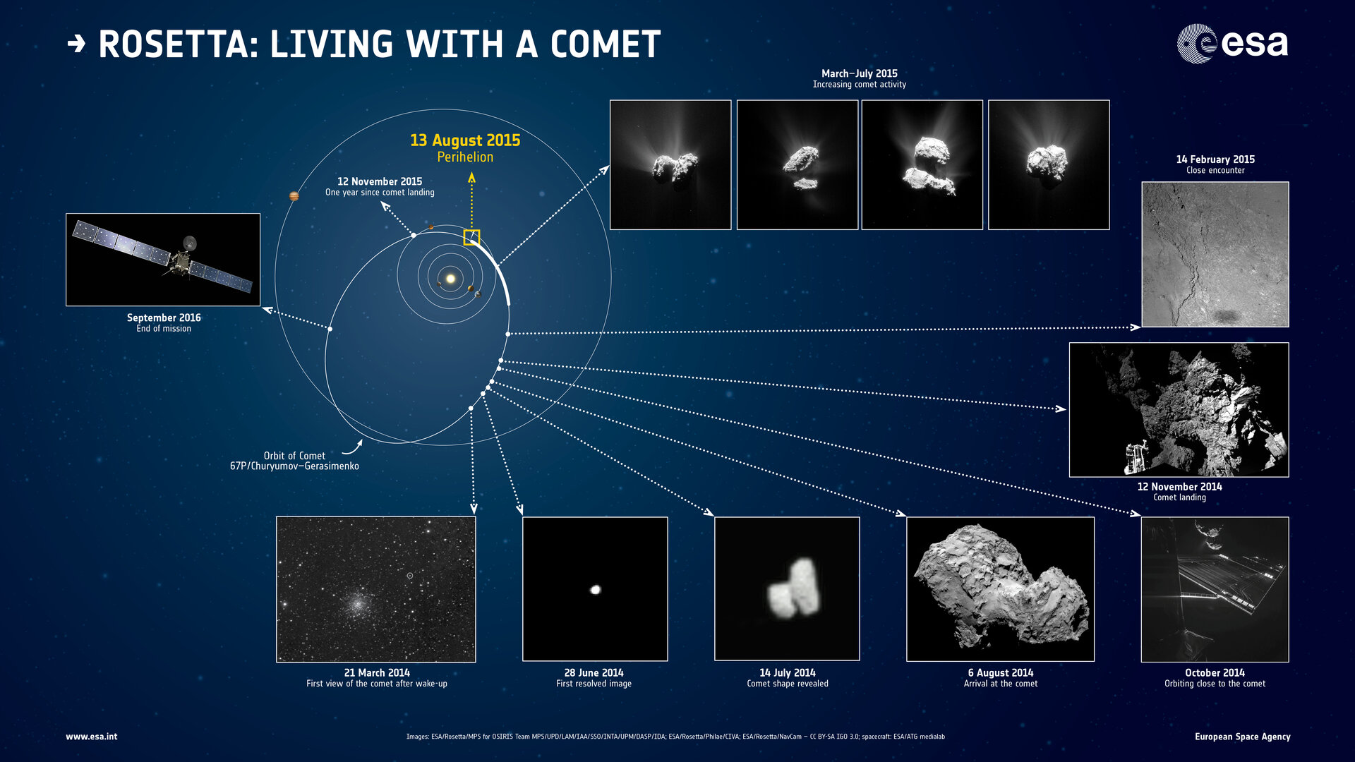 Living with a comet