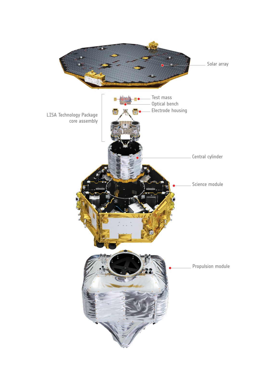 LISA Pathfinder exploded view