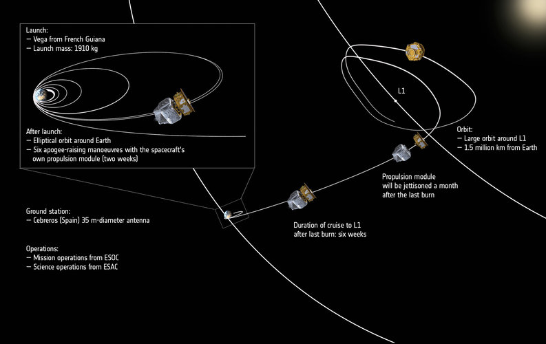 LISA Pathfinder's journey through space – annotated