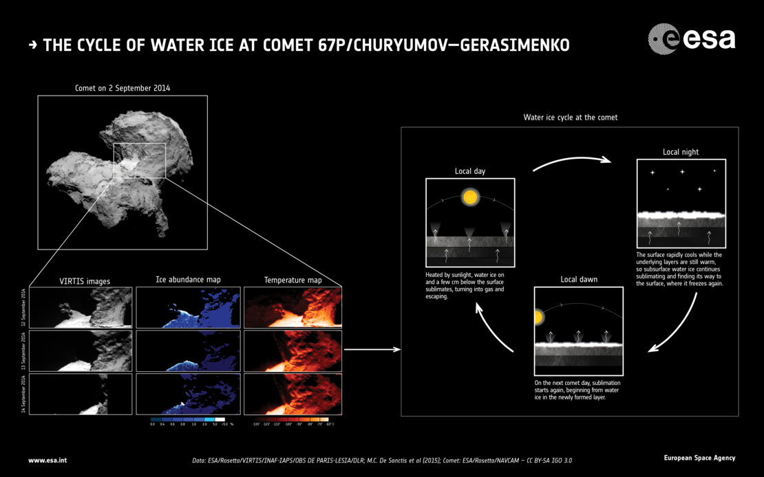 The water-ice cycle of Rosetta's comet