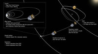 LISA Pathfinder's journey from launch to its final destination, around the L1 Sun-Earth Lagrangian point some 1.5 million km away from Earth towards the Sun